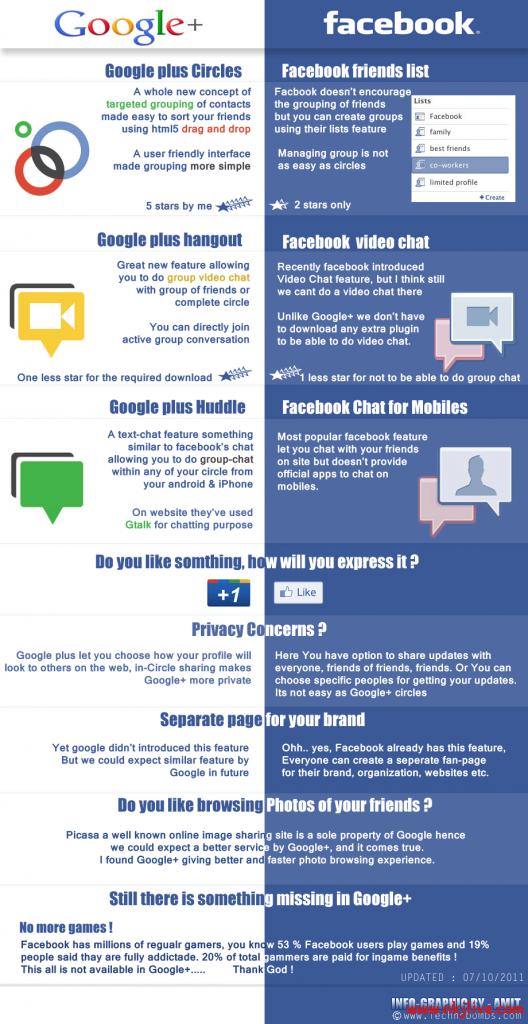 facebook vs google plus 528x1024 infographics google facebook  Google+ differs from Facebook [Infographic]