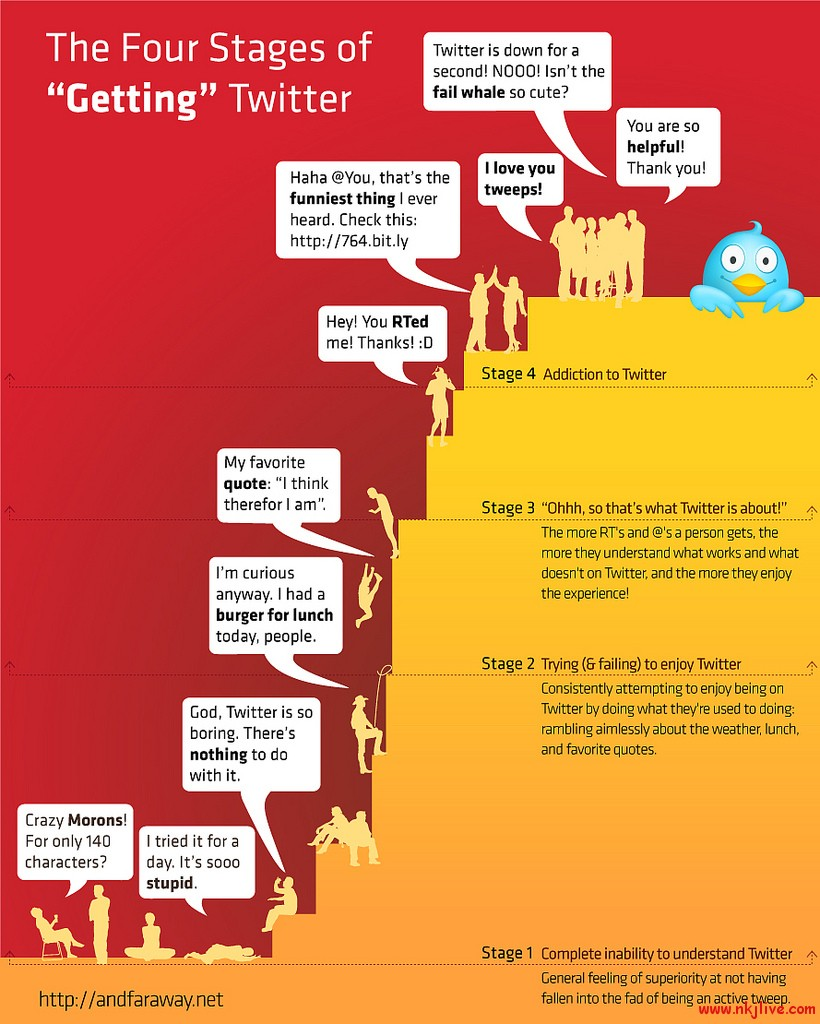 stages of twitter twitter infographics  4 Stages of Twitter