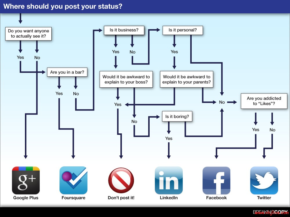 social media status infographic twitter infographics google facebook  Where should You post your Status [Infographic]